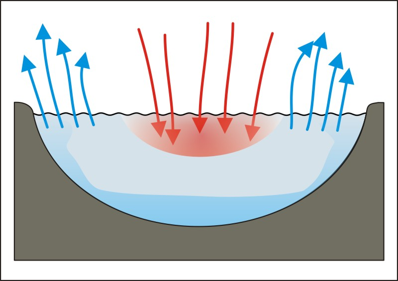 how to draw convection currents moving