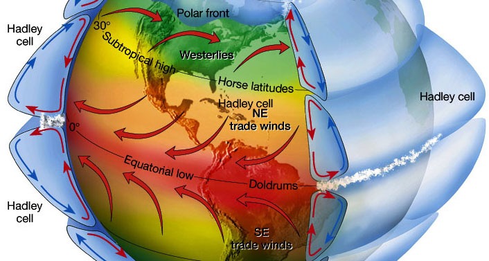 10 analysing the hadley cell climate theory : hadley cell diagram - findchart.co