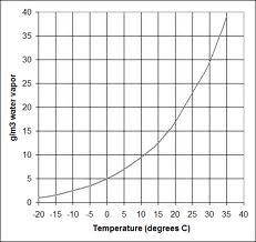 Saturation vs temperature curve
