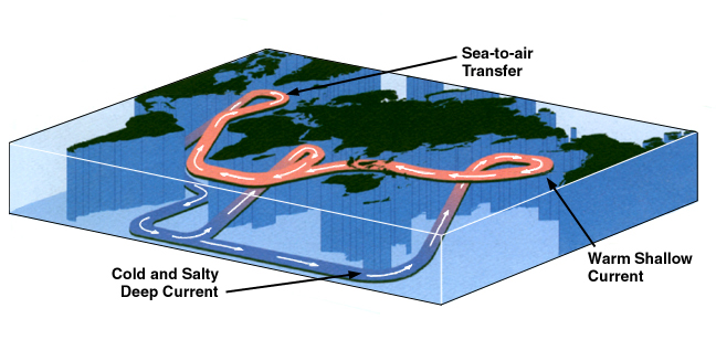 Density effect on ocean currents from www.climatetheory.net