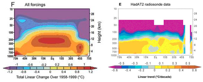 Tropicval hot spot: model outcome vs observations